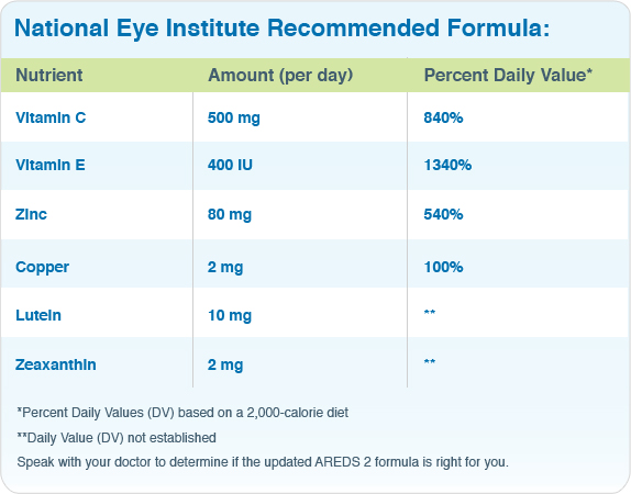 Using supplements to treat AMD